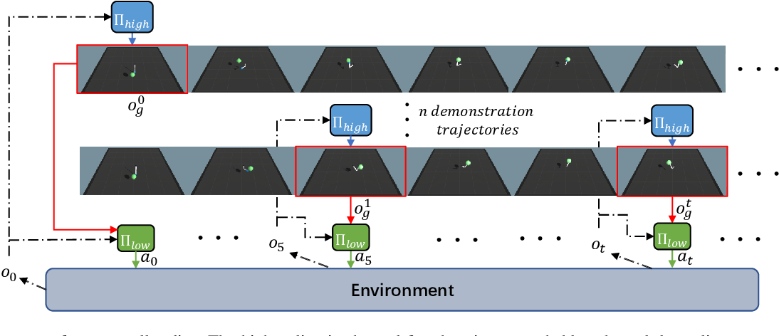 Figure 1 for HILONet: Hierarchical Imitation Learning from Non-Aligned Observations