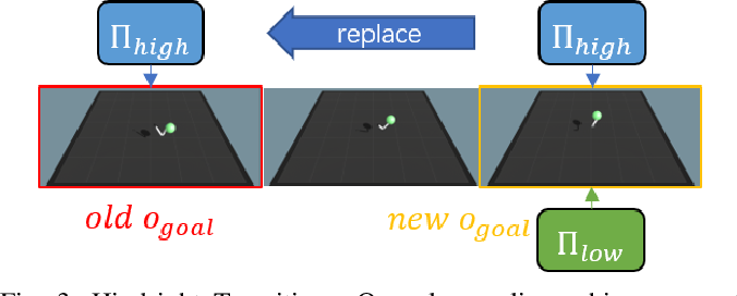 Figure 3 for HILONet: Hierarchical Imitation Learning from Non-Aligned Observations
