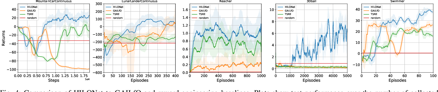 Figure 4 for HILONet: Hierarchical Imitation Learning from Non-Aligned Observations