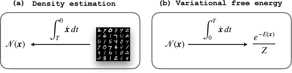 Figure 2 for Monge-Ampère Flow for Generative Modeling