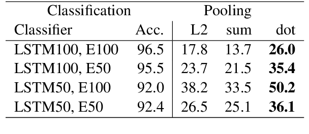 Figure 2 for Distilling neural networks into skipgram-level decision lists
