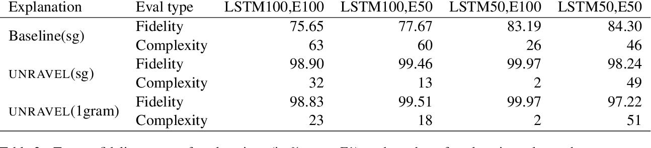 Figure 4 for Distilling neural networks into skipgram-level decision lists
