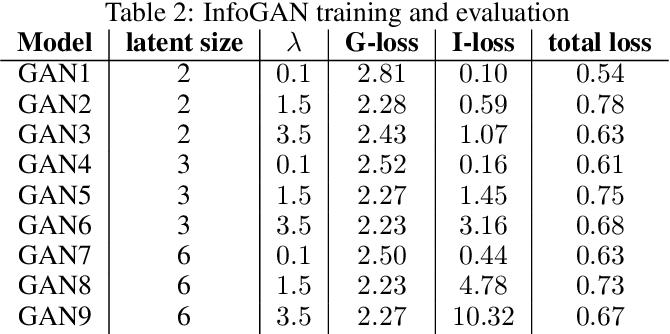 Figure 4 for Data-efficient visuomotor policy training using reinforcement learning and generative models