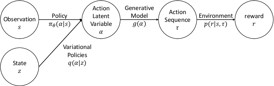 Figure 1 for Data-efficient visuomotor policy training using reinforcement learning and generative models