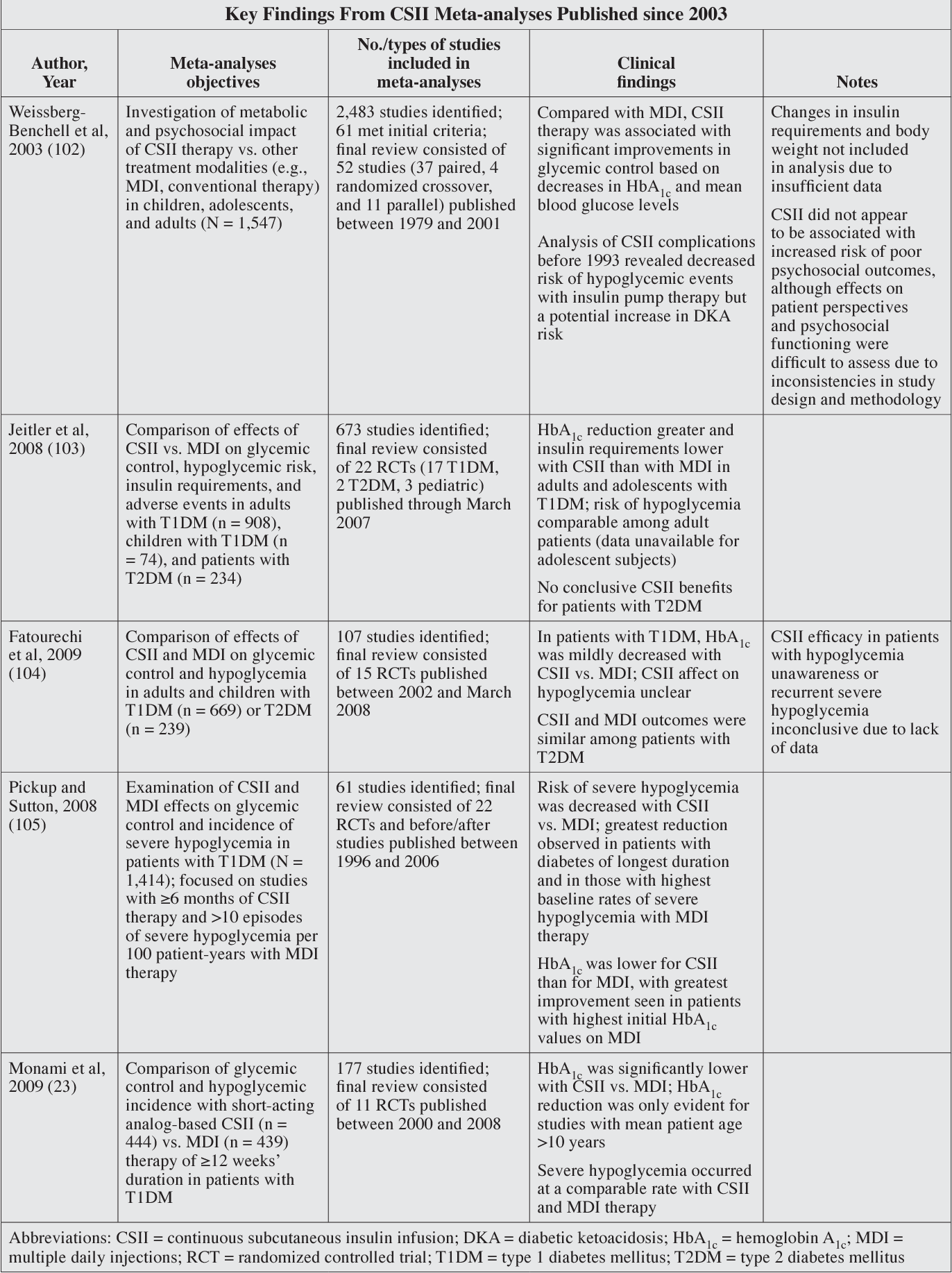Consensus Statement by the American Association of Clinical