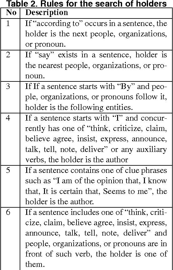 Table 2. Rules for the search of holders
