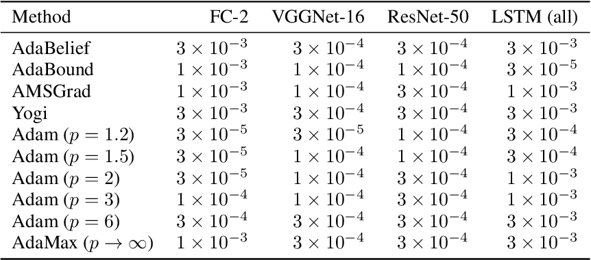 Figure 4 for Investigating Alternatives to the Root Mean Square for Adaptive Gradient Methods