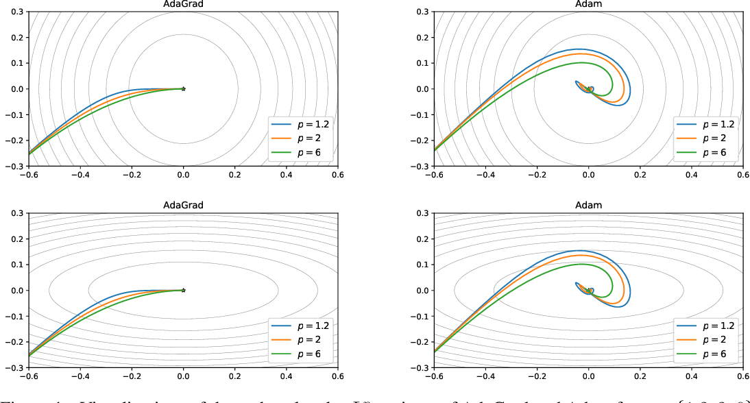 Figure 1 for Investigating Alternatives to the Root Mean Square for Adaptive Gradient Methods