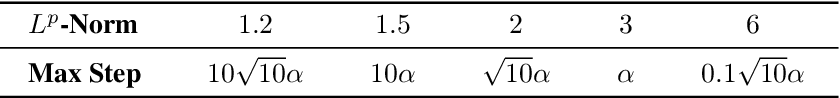 Figure 2 for Investigating Alternatives to the Root Mean Square for Adaptive Gradient Methods