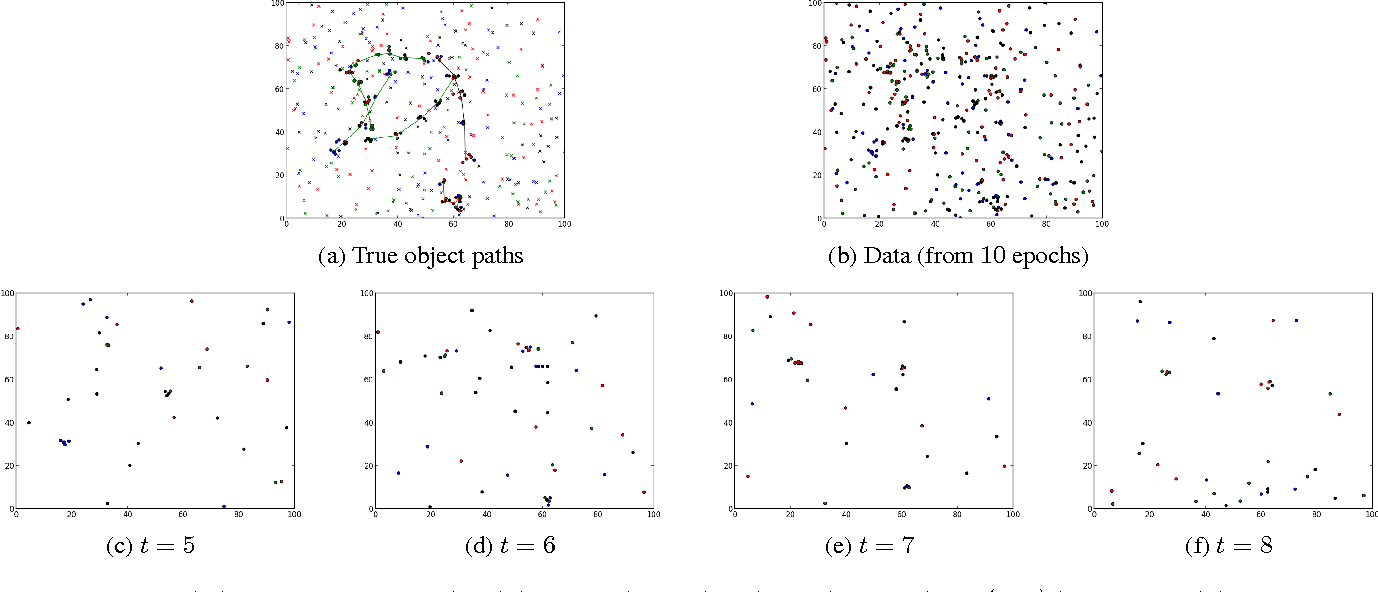 Figure 2 for Object-based World Modeling in Semi-Static Environments with Dependent Dirichlet-Process Mixtures
