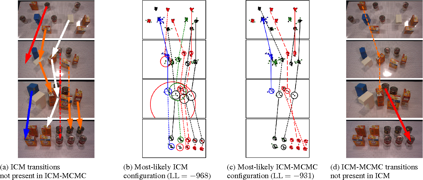 Figure 4 for Object-based World Modeling in Semi-Static Environments with Dependent Dirichlet-Process Mixtures
