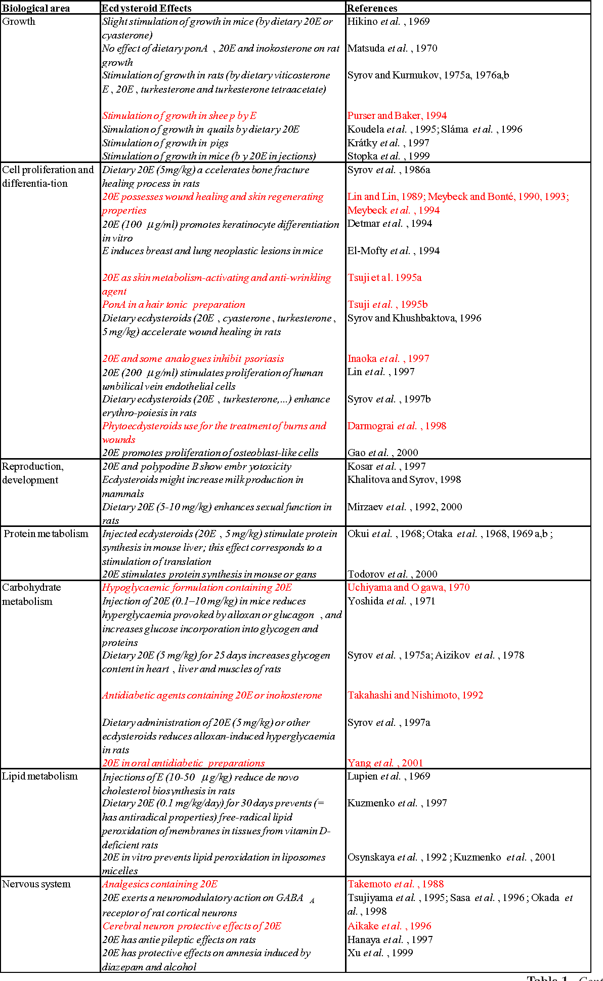 Table 2 from Practical uses for ecdysteroids in mammals