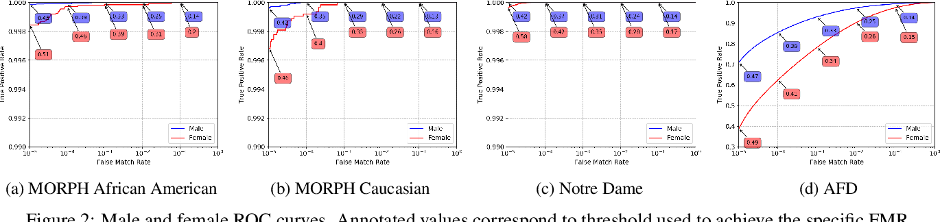 Figure 3 for Analysis of Gender Inequality In Face Recognition Accuracy