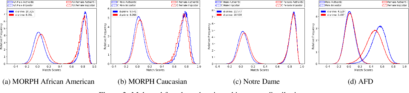 Figure 4 for Analysis of Gender Inequality In Face Recognition Accuracy