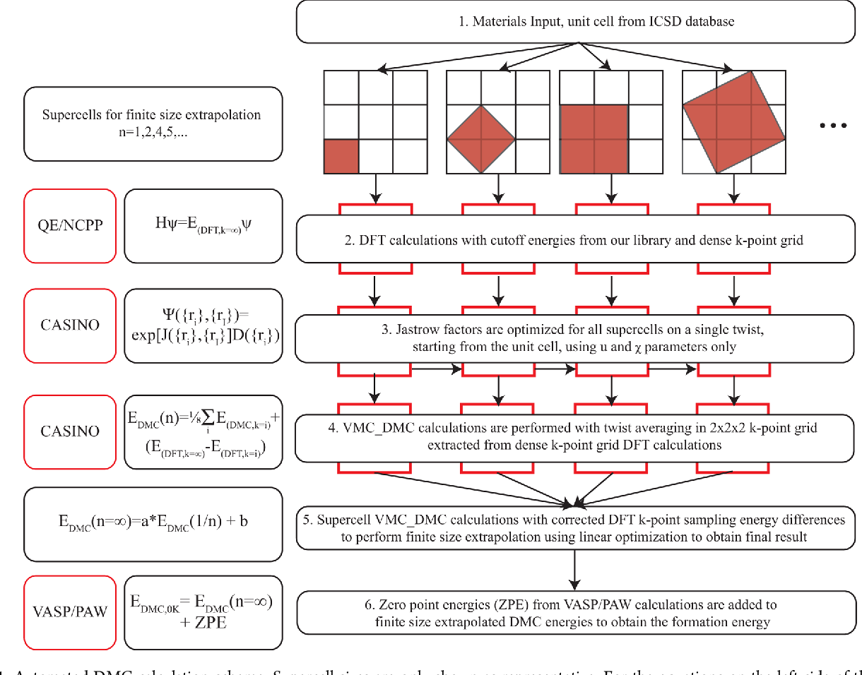 Figure 1 from Investigation of a Quantum Monte Carlo Protocol To