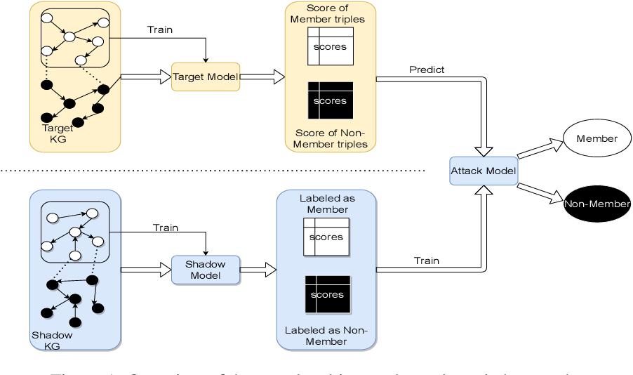 Figure 1 for Membership Inference Attacks on Knowledge Graphs
