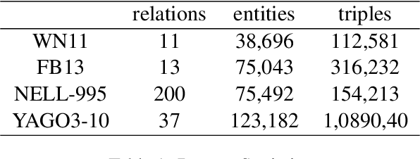 Figure 2 for Membership Inference Attacks on Knowledge Graphs