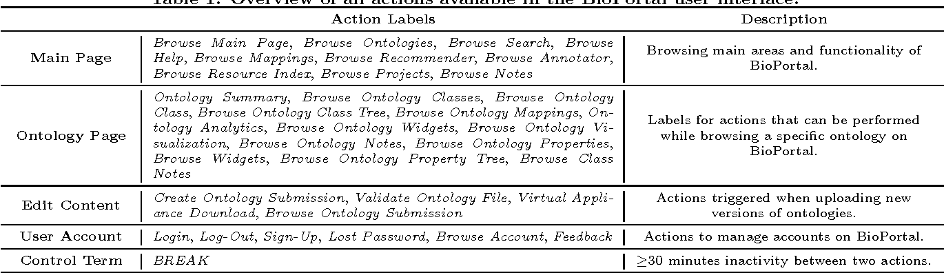 Figure 1 for How Users Explore Ontologies on the Web: A Study of NCBO's BioPortal Usage Logs