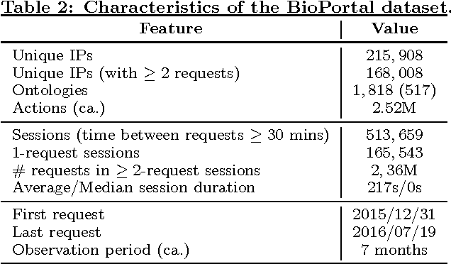 Figure 3 for How Users Explore Ontologies on the Web: A Study of NCBO's BioPortal Usage Logs