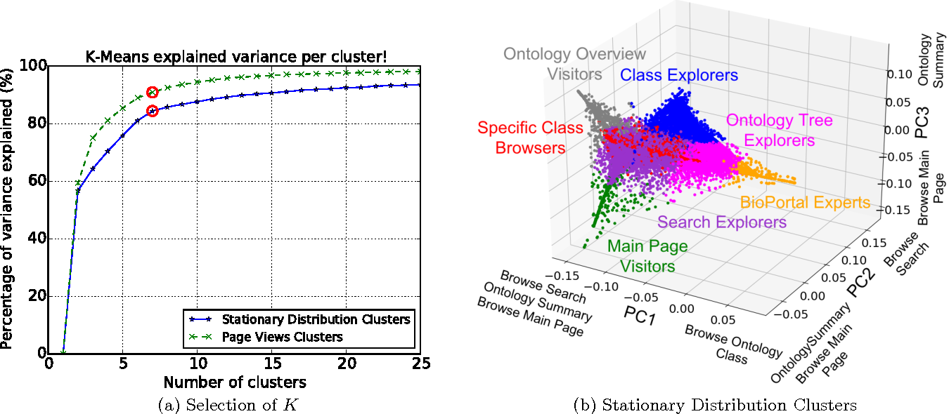 Figure 4 for How Users Explore Ontologies on the Web: A Study of NCBO's BioPortal Usage Logs