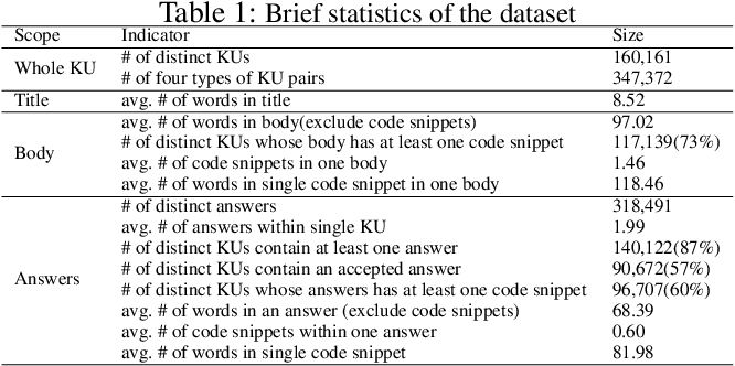Figure 1 for Question Relatedness on Stack Overflow: The Task, Dataset, and Corpus-inspired Models
