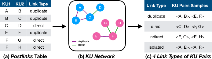 Figure 3 for Question Relatedness on Stack Overflow: The Task, Dataset, and Corpus-inspired Models
