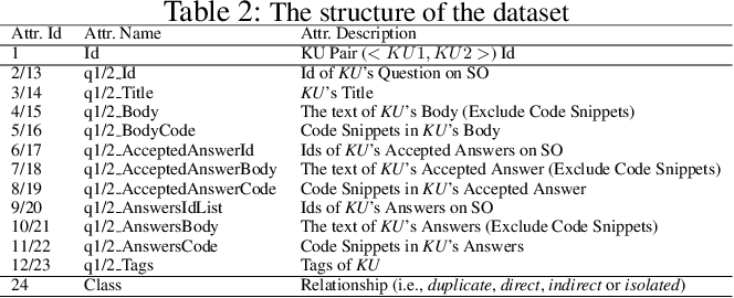 Figure 4 for Question Relatedness on Stack Overflow: The Task, Dataset, and Corpus-inspired Models