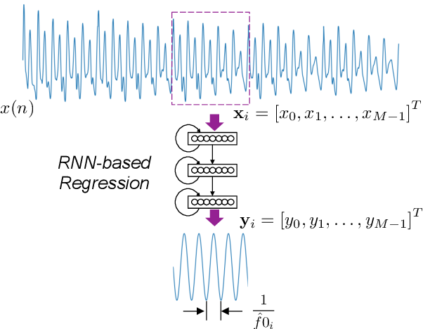 Figure 1 for Waveform to Single Sinusoid Regression to Estimate the F0 Contour from Noisy Speech Using Recurrent Deep Neural Networks