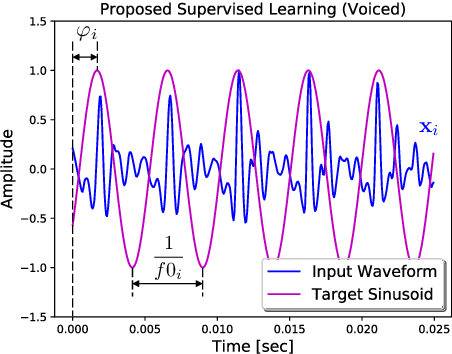 Figure 2 for Waveform to Single Sinusoid Regression to Estimate the F0 Contour from Noisy Speech Using Recurrent Deep Neural Networks