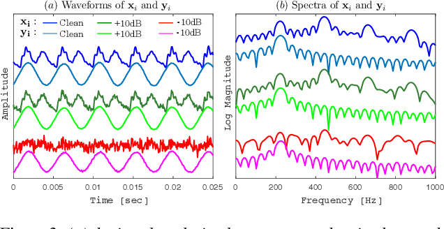 Figure 3 for Waveform to Single Sinusoid Regression to Estimate the F0 Contour from Noisy Speech Using Recurrent Deep Neural Networks