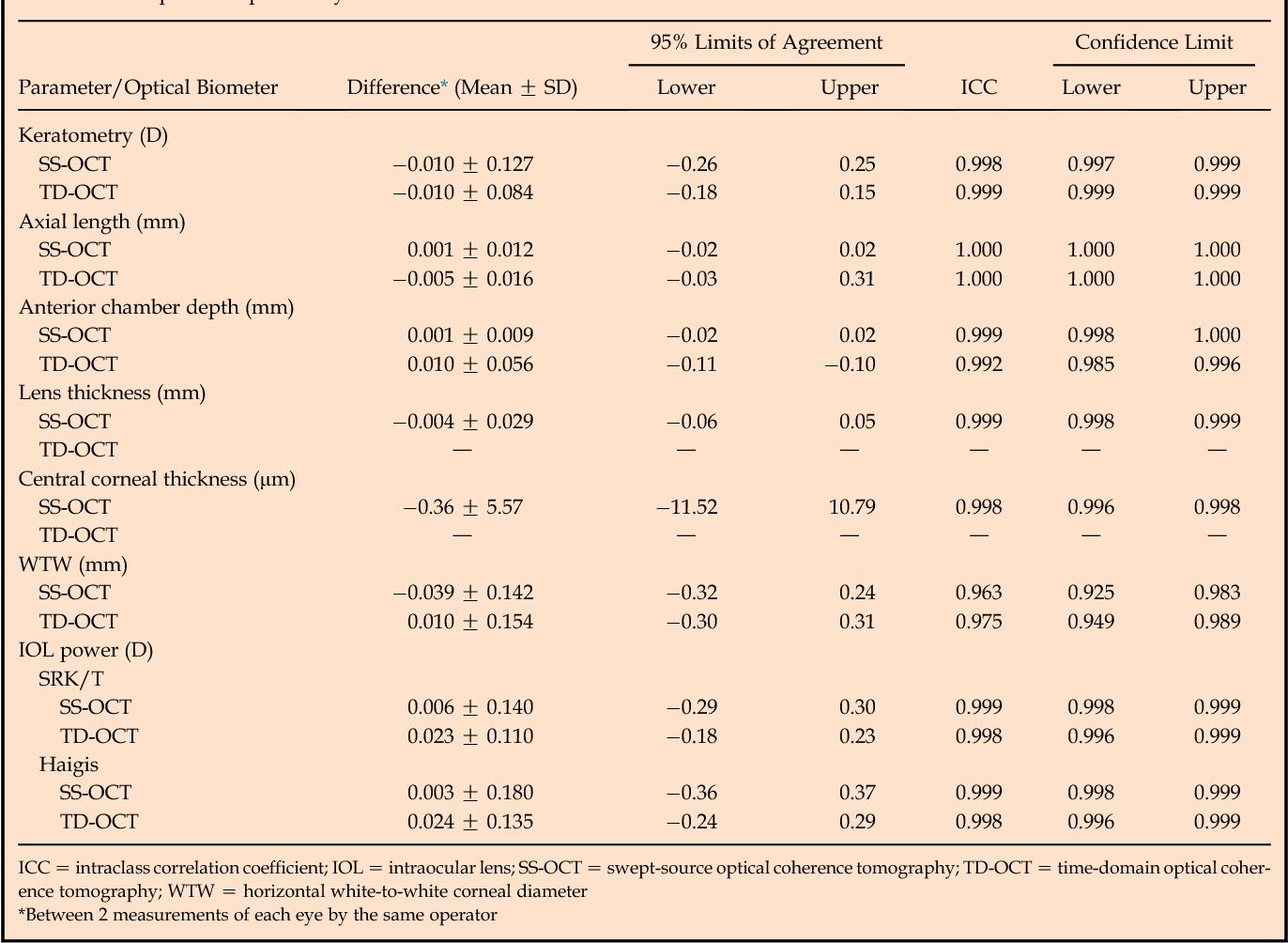 Table 3. Intraoperator repeatability measurements.