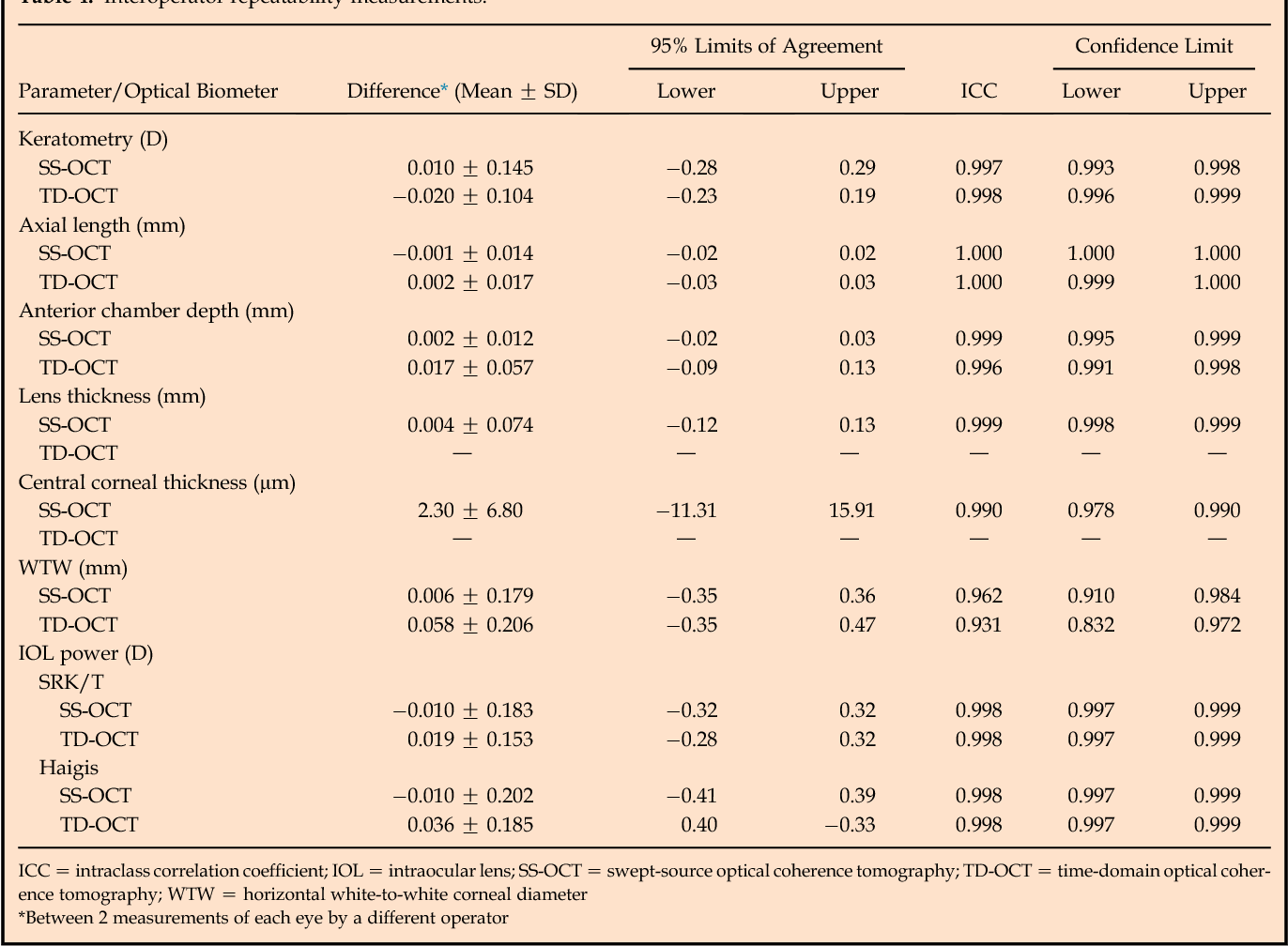Table 4. Interoperator repeatability measurements.