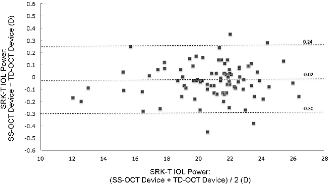 Figure 5. A Bland-Altman plot showing the agreement of the IOL power calculated with the SRK/T formula between the SS-OCT and TD-OCT optical biometers. The middle dashed line shows the mean difference, and the top and bottom dashed lines show the upper and lower 95% LoAs, respectively (SS-OCT Z sweptsource optical coherence tomography; TD-OCT Z time-domain optical coherence tomography).
