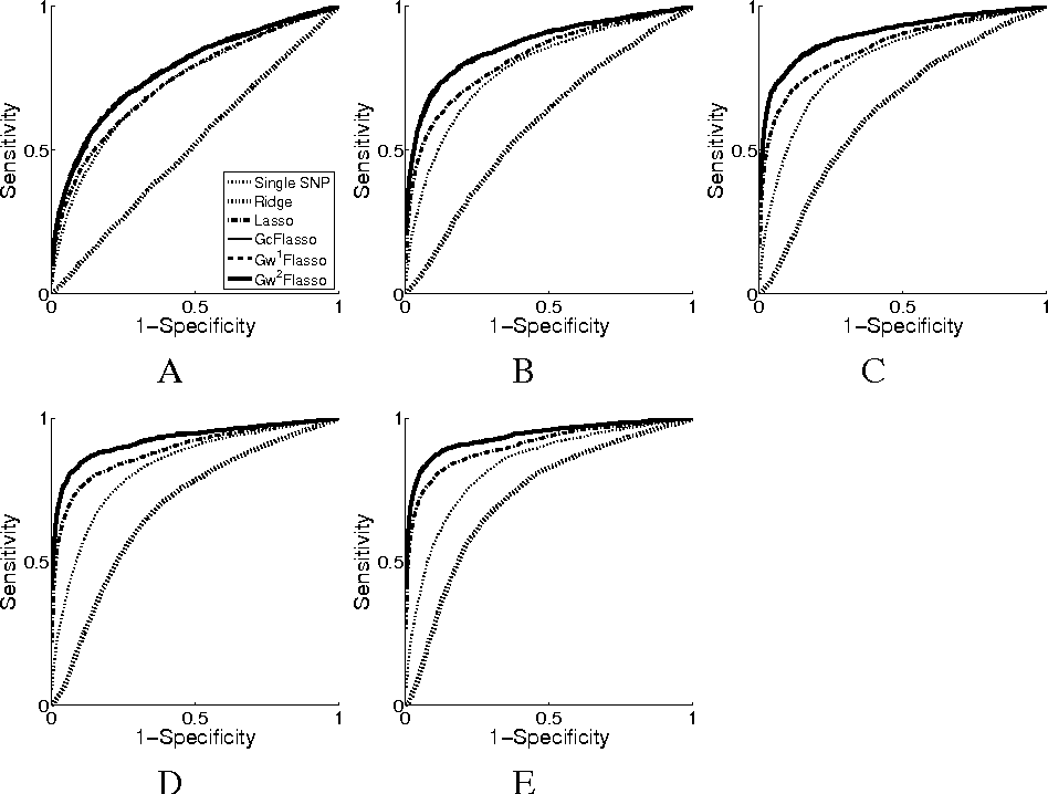 Figure 2 for A Multivariate Regression Approach to Association Analysis of Quantitative Trait Network