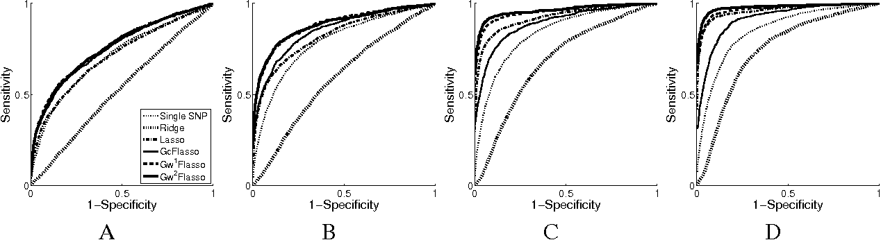 Figure 3 for A Multivariate Regression Approach to Association Analysis of Quantitative Trait Network