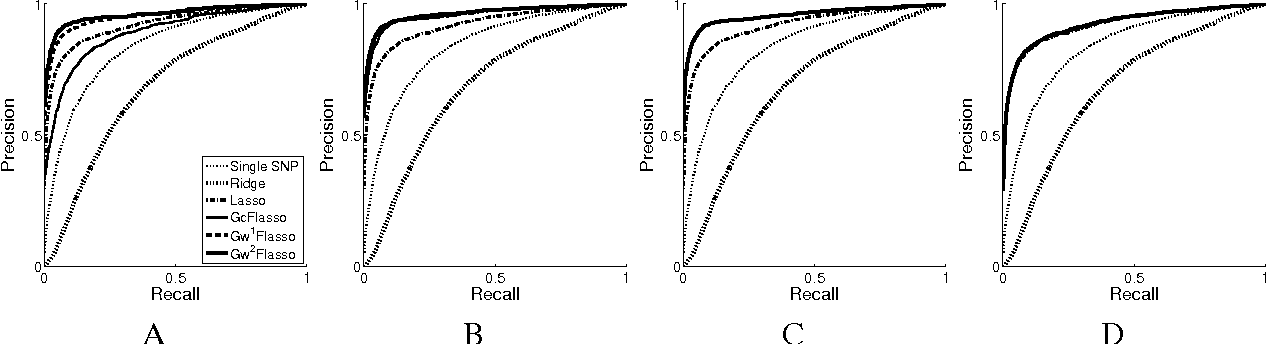 Figure 4 for A Multivariate Regression Approach to Association Analysis of Quantitative Trait Network