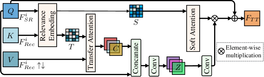 Figure 3 for Task Transformer Network for Joint MRI Reconstruction and Super-Resolution