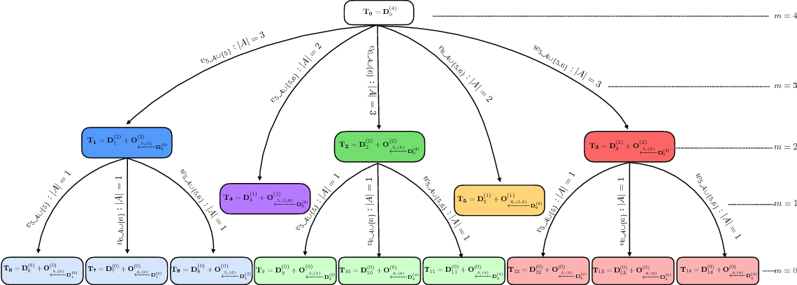 Figure 3 from A Cascade Code Construction for (n, k, d