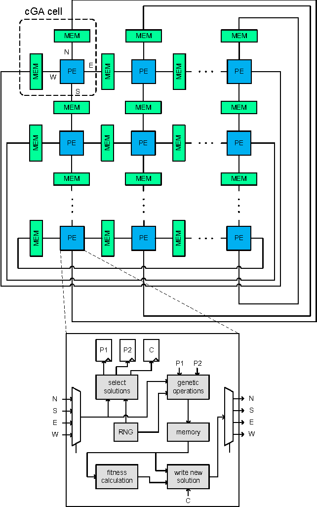A scalable array for cellular genetic algorithms tsp as case study figure 1 ccuart Image collections