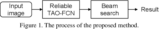 Figure 1 for On Study of the Reliable Fully Convolutional Networks with Tree Arranged Outputs (TAO-FCN) for Handwritten String Recognition