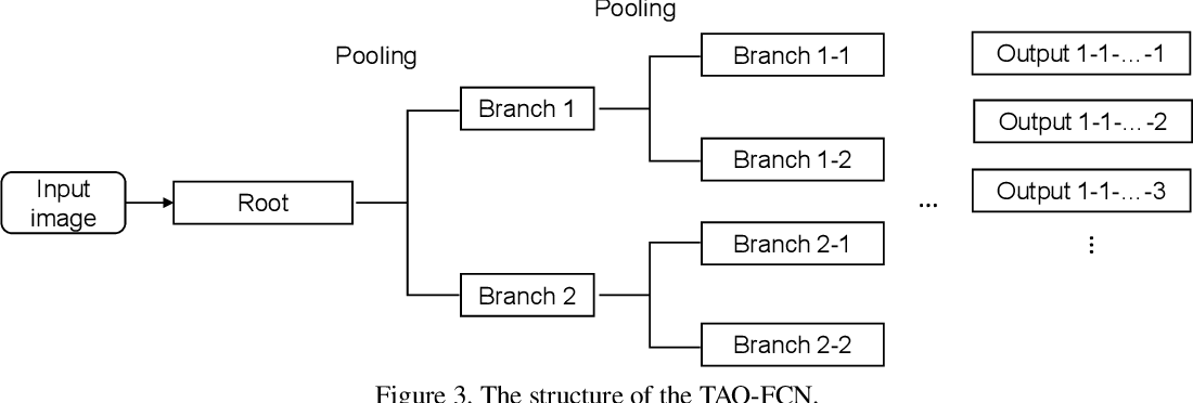 Figure 4 for On Study of the Reliable Fully Convolutional Networks with Tree Arranged Outputs (TAO-FCN) for Handwritten String Recognition