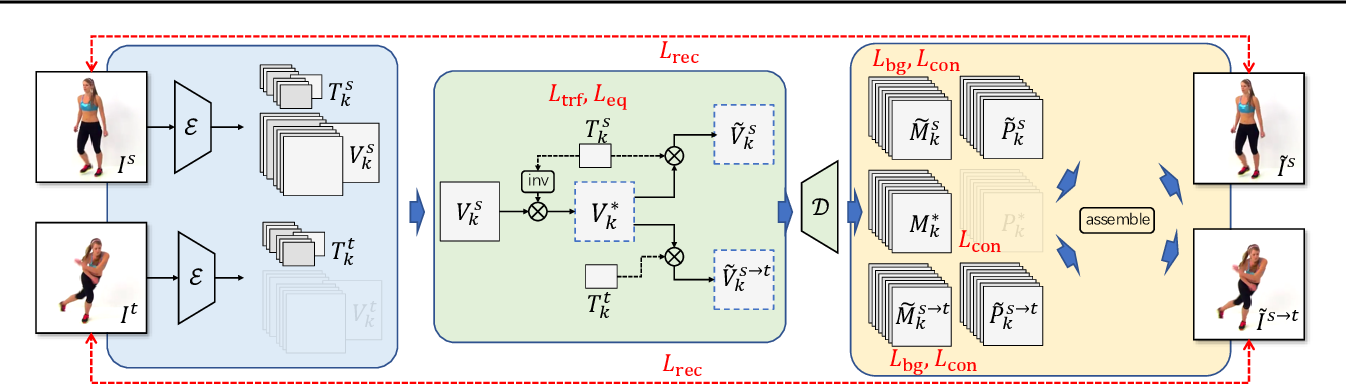 Figure 3 for Unsupervised Co-part Segmentation through Assembly