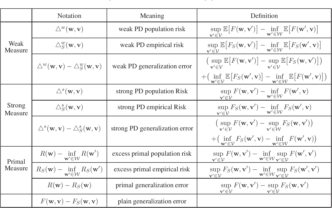 Figure 2 for Stability and Generalization of Stochastic Gradient Methods for Minimax Problems