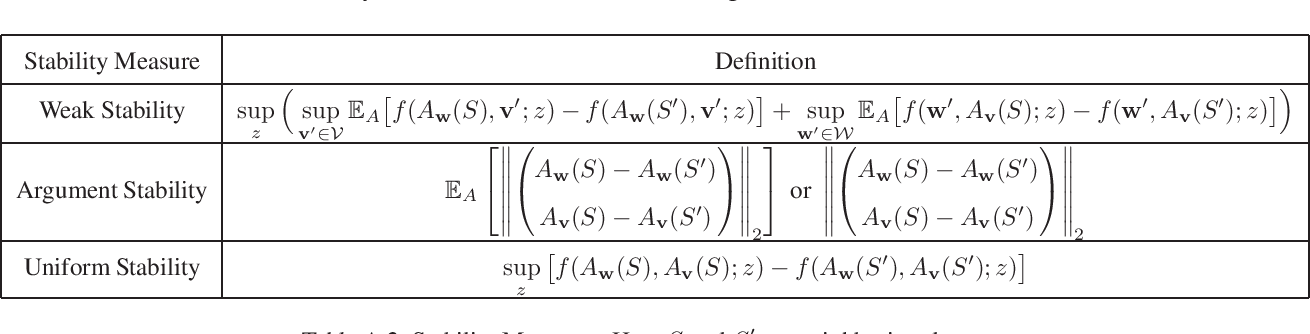 Figure 3 for Stability and Generalization of Stochastic Gradient Methods for Minimax Problems
