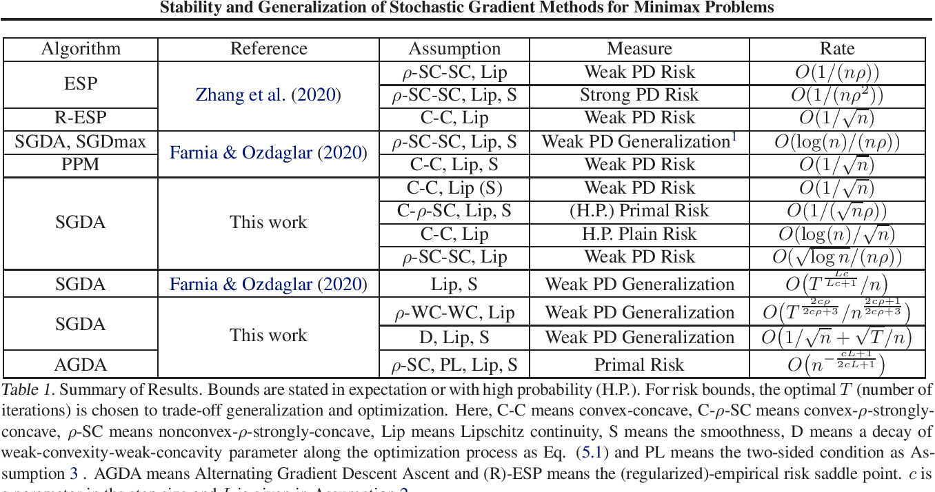 Figure 1 for Stability and Generalization of Stochastic Gradient Methods for Minimax Problems