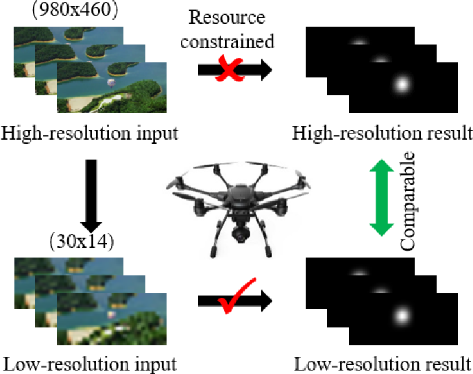 Figure 1 for Spatiotemporal Knowledge Distillation for Efficient Estimation of Aerial Video Saliency