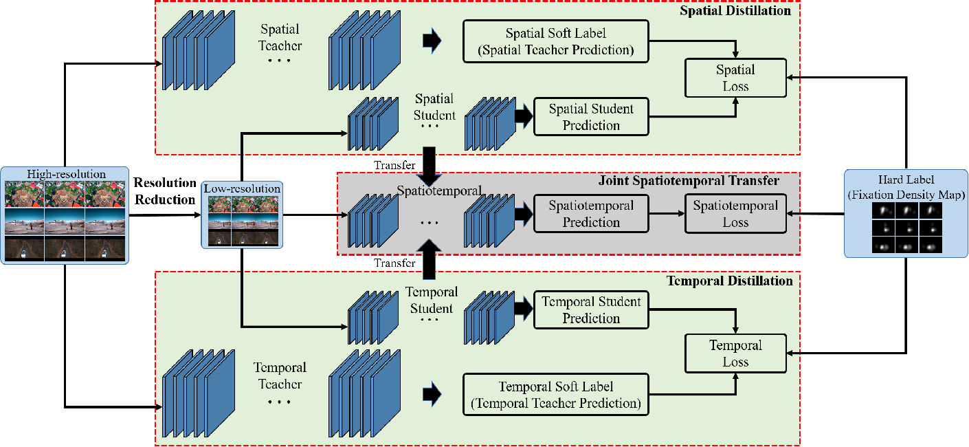 Figure 2 for Spatiotemporal Knowledge Distillation for Efficient Estimation of Aerial Video Saliency