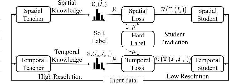Figure 3 for Spatiotemporal Knowledge Distillation for Efficient Estimation of Aerial Video Saliency