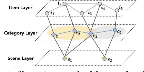 Figure 1 for SceneRec: Scene-Based Graph Neural Networks for Recommender Systems