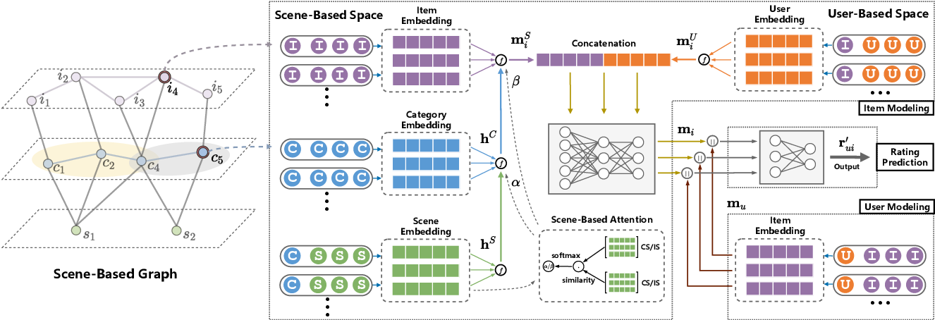 Figure 3 for SceneRec: Scene-Based Graph Neural Networks for Recommender Systems